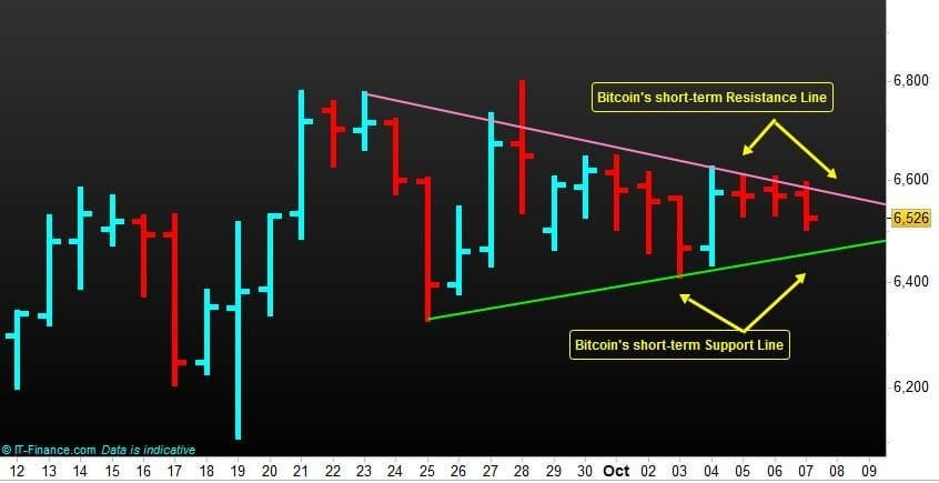 Bitcoin Crypto-Currency Support-Resistance