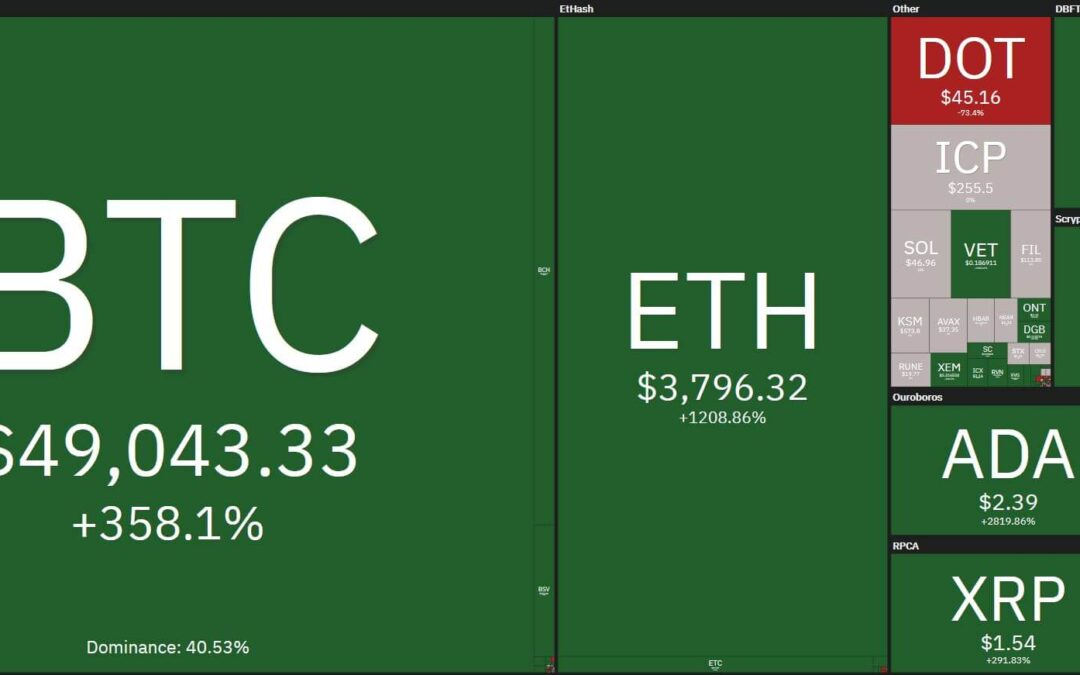 Cryptos, Coins everywhere. Which one to Trade? Learn how to Trade Cryptos with us.