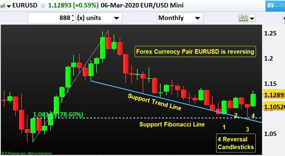 Currency Pair EURUSD is trying to reverse to the upside-NP-Financials-Forex-Trading-Best-Education
