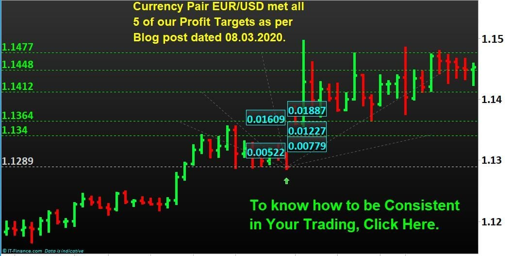 Blog Post Outcome: Forex EURUSD has achieved all of our 5 Profit Targets