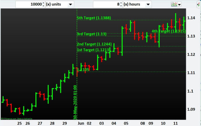 Currency Pair EURUSD slides after achieving all our 5 take-profit targets