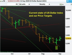 Current state of US Dollar Index and our Price Targets