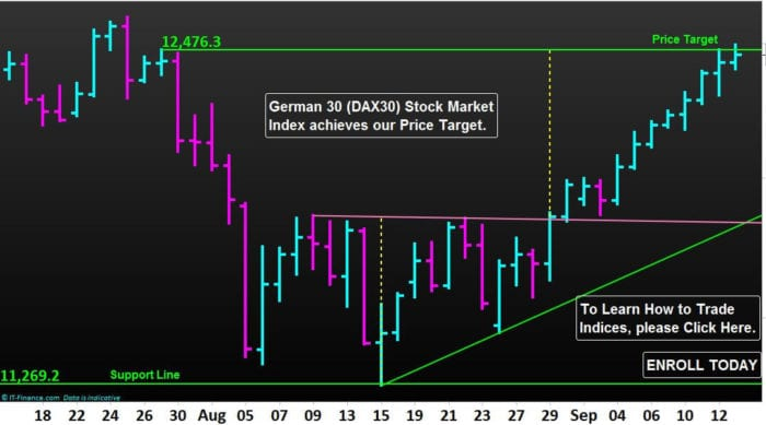 DAX30-Index-Achieves-Our-Target-NP-Financials-Sep-2019-Best-Education