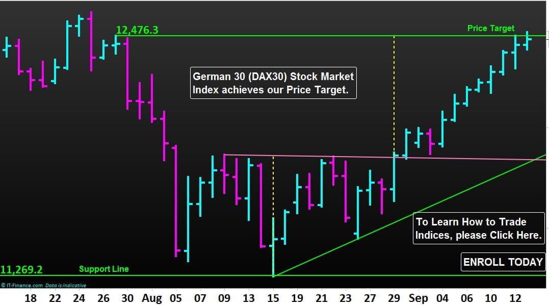Germany 30 (DAX30) Stock Market Index achieves our Price Target as per post dated 29-08-2018.