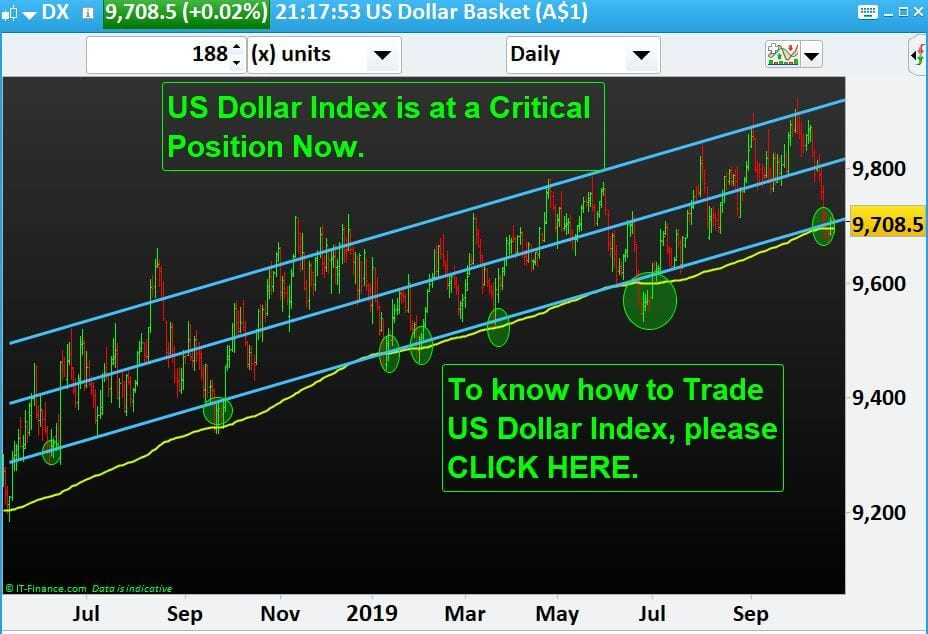 Forex Trader: US Dollar Index has bounced 17 times in the past from these lines. Now What?
