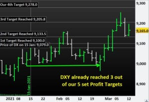 DXY already reached 3 out of our 5 set Profit Targets.