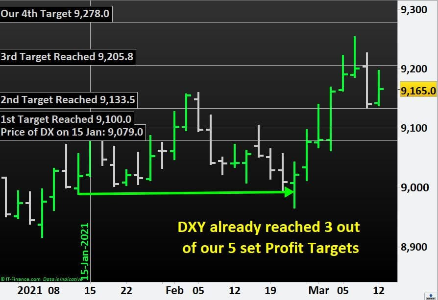 We are doing it again. DXY already reached 3 out  of our 5 set Profit Targets.