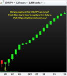 Did you capture this CHFJPY up moves, If not then learn how to capture it in future