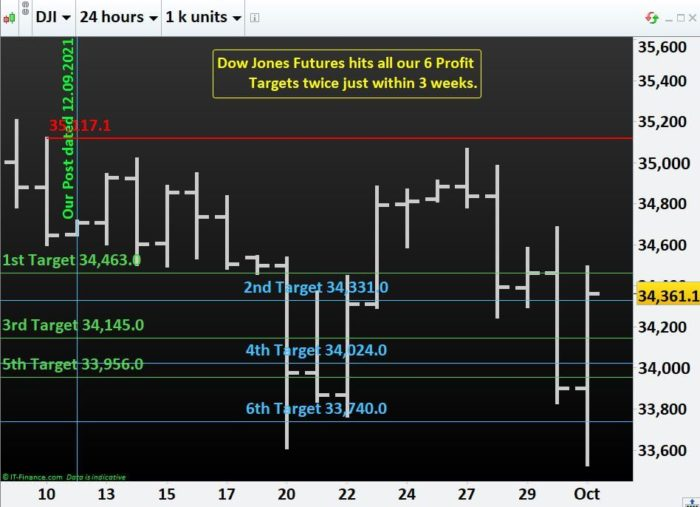 Dow Jones Futures hits all our 6 Profit Targets twice just within 3 weeks.