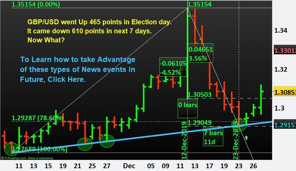 Election day: GBP/USD went Up 465 points. It came down 610 points in next 7 days. Now What?