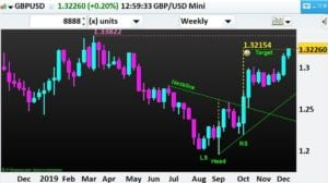 Forex-GBP-USD-H&S-Target Hit-NP-Financials-Dec-2019-Best-Trading-Education
