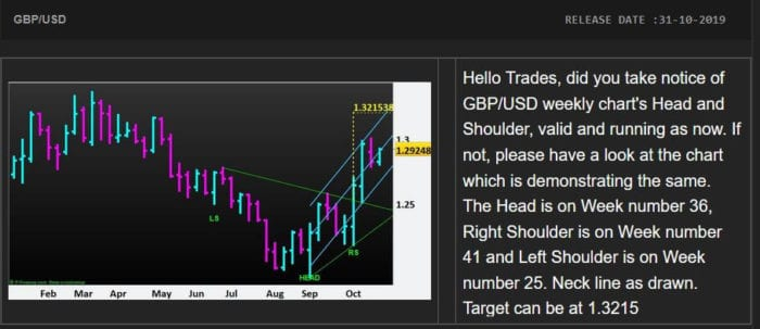 Forex-GBP/USD-H&S-Target-NP-Financials-Dec-2019-Best-Trading-Education