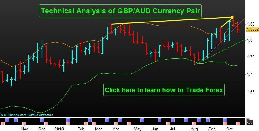 Sterling Aussie (GBP/AUD) Currency Pair