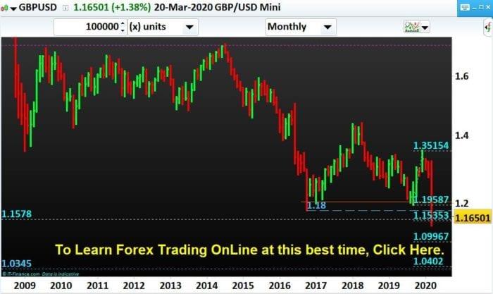 GBPUSD-Forex-Trading