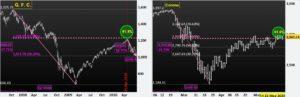 GFC, Corona, Fibonacci and S&P500 as of Now