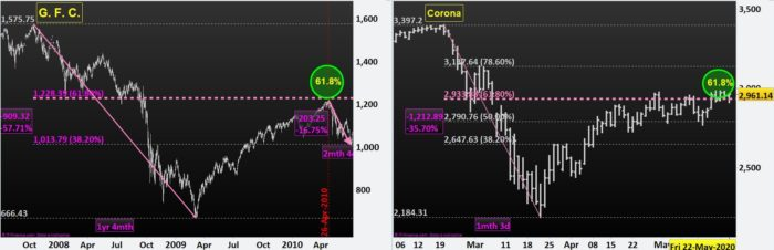 GFC, Corona, Fibonacci and S&P500 as of Now