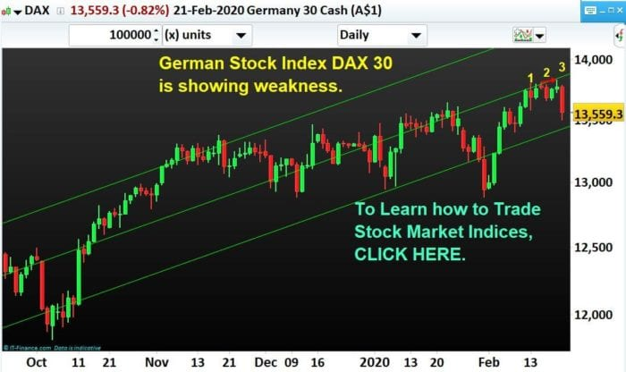 German-Stock-Index-DAX 30-Weakness-NP-Financials-Index-Trading-Best-Education