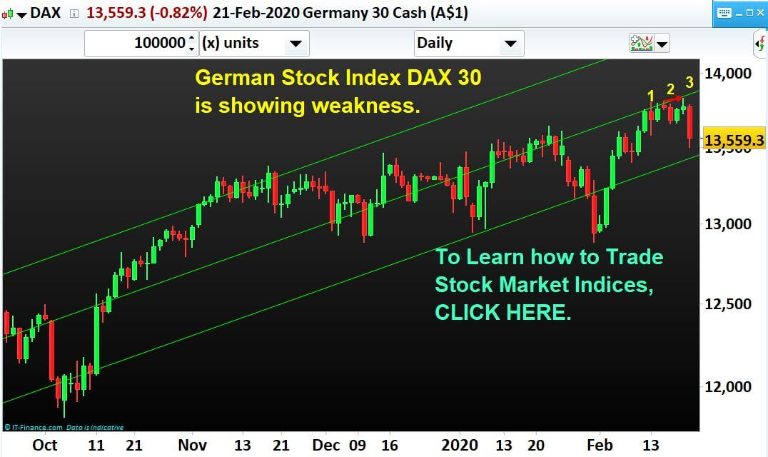 Is it the time for Corrective move down for German Stock Index DAX 30?