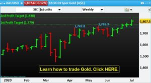Commodities Trading: Gold's Technical Analysis