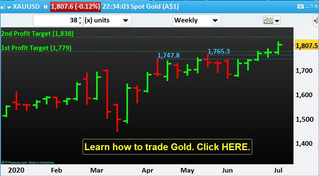 Gold is moving UP as per our Technical Analysis @April, 26 2020