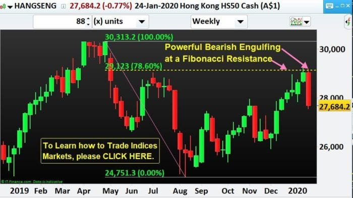 Hong Kong 50-Bearish-Engulfing-NP-Financials-Index-Trading-Best-Education