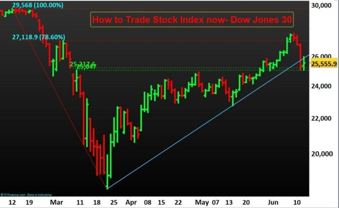 How to Trade Stock Index now- Dow Jones 30- N P Financials