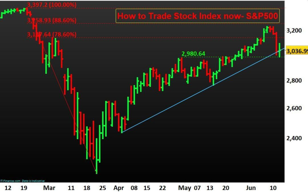How to Trade Stock Index now- S&P500 and Dow Jones 30