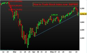 How to Trade Stock Index now- S&P500- N P Financials