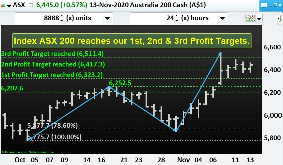 Index ASX 200 reaches our 1st, 2nd & 3rd Profit Targets.