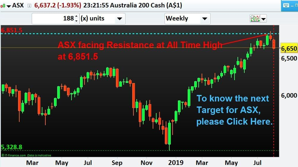 ASX 200 Share Market Index is now at a Resistance. Where from here?