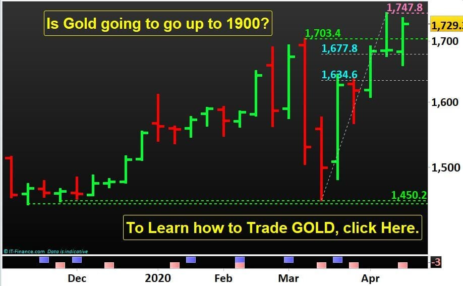 Is Gold going to go up to 1900? To Learn how to Trade GOLD, Contact Us.