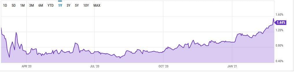 Spike in 10 Year Treasury Yield