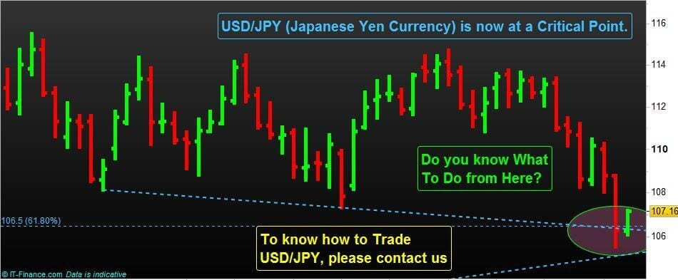 How do you Trade Forex Currency Pair USD/JPY from here?