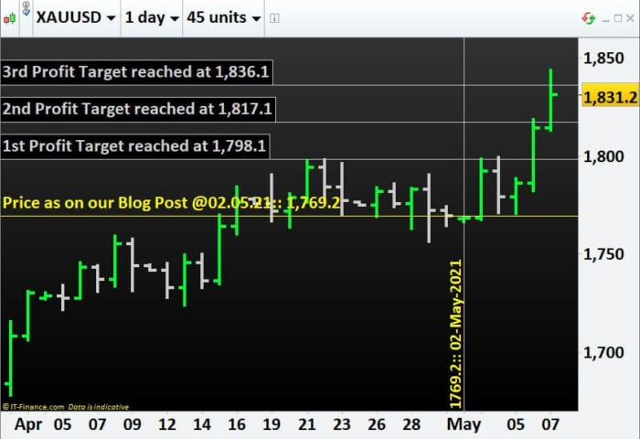 Learn Commodity Trading: Gold hits 3 of our Profit Targets