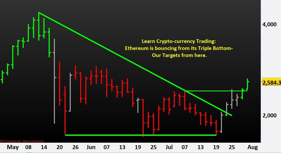 Learn Crypto-currency Trading: Ethereum is bouncing from its Triple Bottom- Our Targets from here.