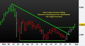 Learn Crypto-currency Trading- Ethereum is bouncing from its Triple Bottom- Our Targets from here.