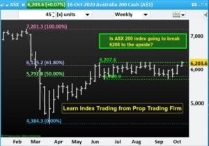 Learn Index Trading from Prop Trading Firm