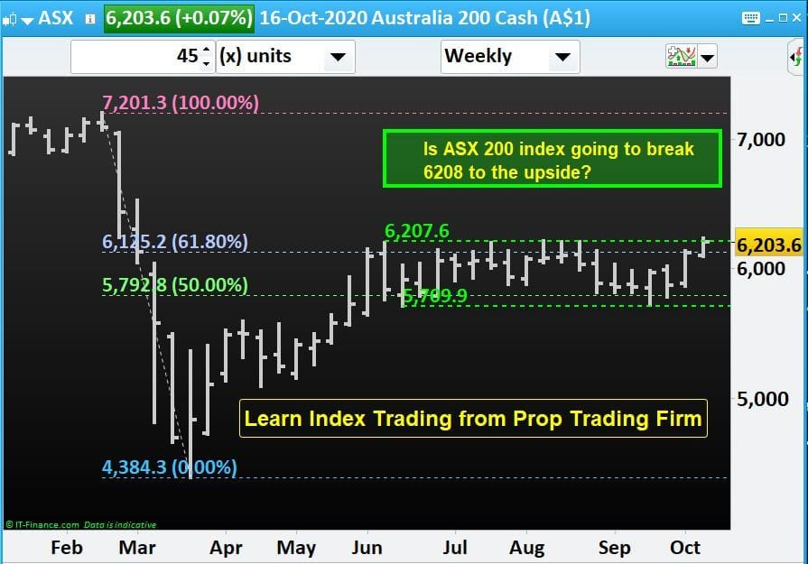 Learn Index Trading from Prop Trading Firm, N P Financials.
