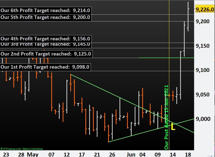 Learn how to Trade Forex: US Dollar Index reached 6, out of 9, of our set Profit Targets within a week
