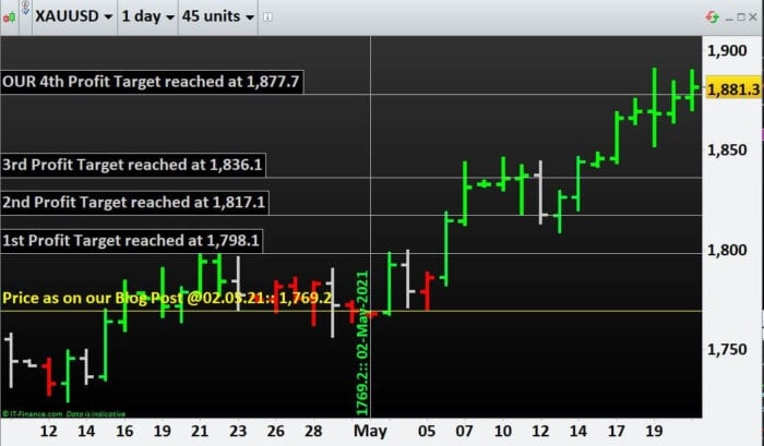 Learn how to do commodity trading- Gold hits our 4th Profit Target