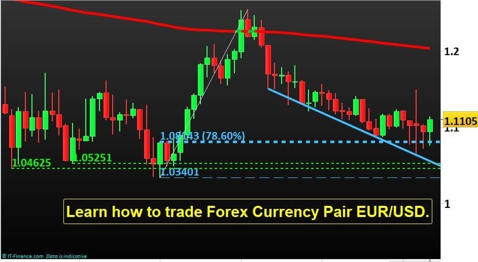 Learn how to trade Forex Currency Pair EUR/USD.