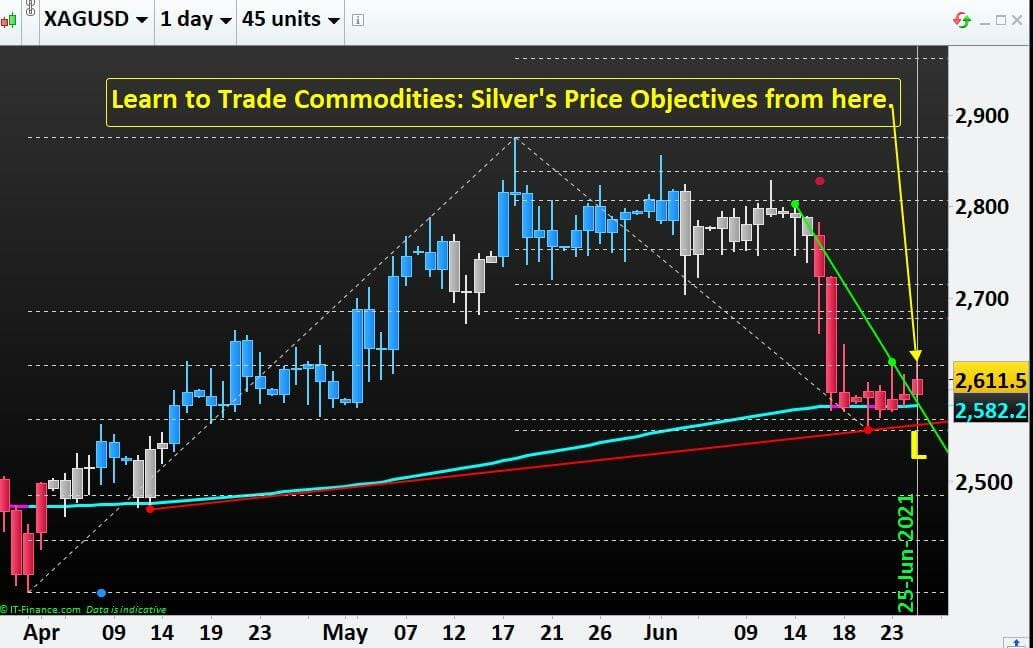 Learn to Trade Commodities- Silver's Price Objectives