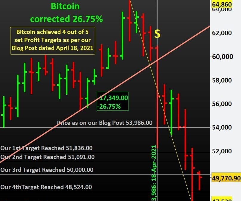 Learn to Trade Cryptos with us. Bitcoin achieved 4 out of our set 5 Profit Targets.