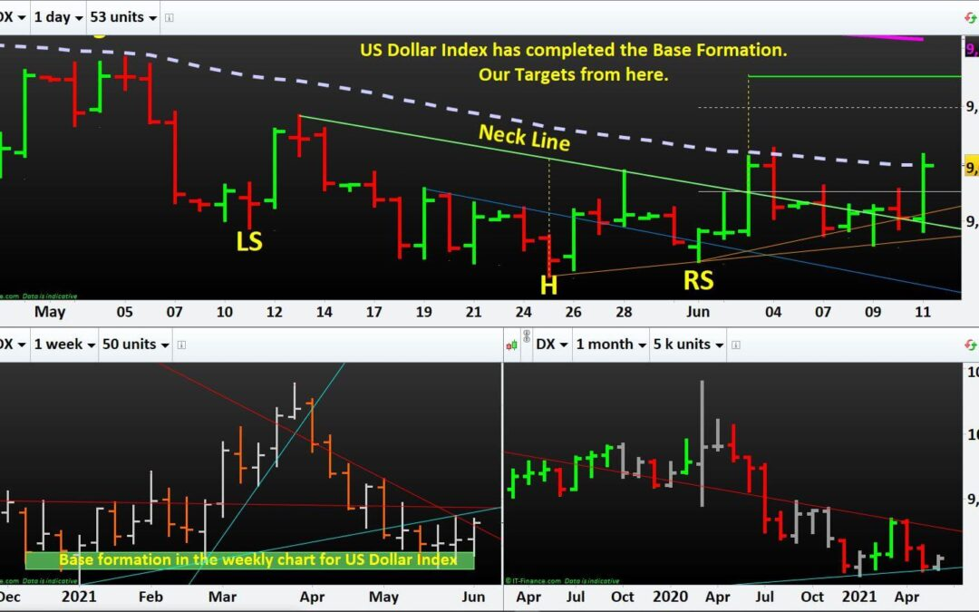 Learn to Trade Forex: US Dollar Index has completed the Base Formation. Our Targets from here.