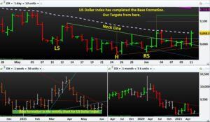 Learn to Trade Forex- US Dollar Index has completed the Base Formation. Our Targets from here.