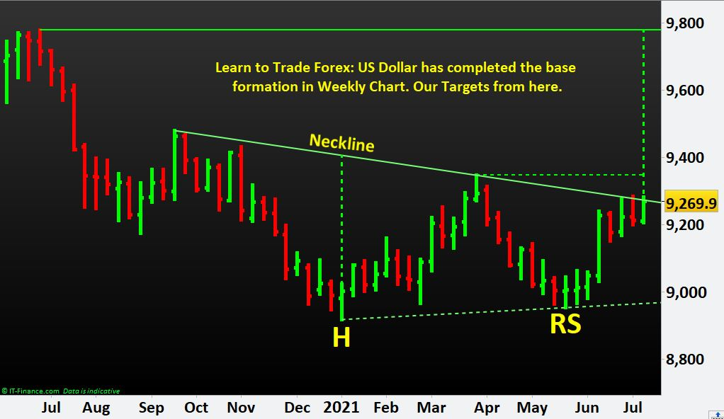 Learn to Trade Forex: US Dollar has completed the base formation in Weekly Chart. Our Targets from here.