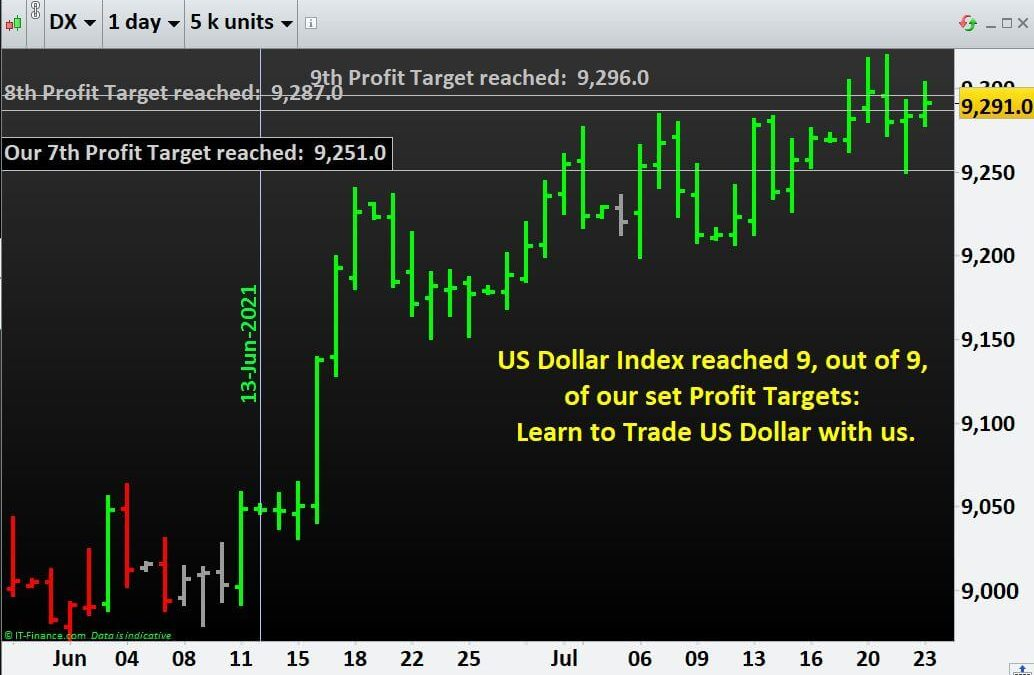 Learn to Trade US Dollar: US Dollar Index has reached 9, out of 9, of our set Profit Targets