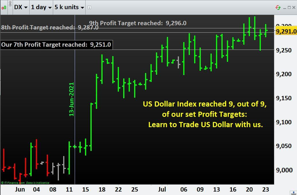 Learn to Trade US Dollar with us