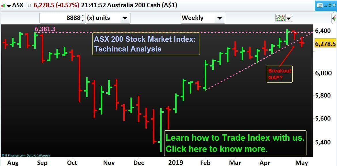 Stock Market Index ASX 200