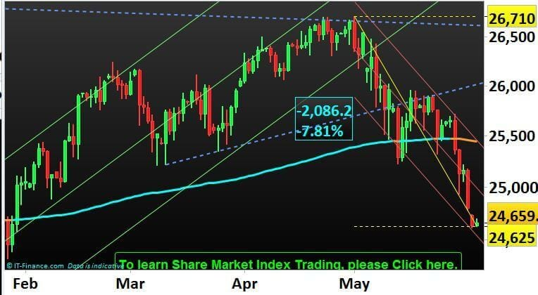 Dow Jones 30 (Wall Street Cash) share market index